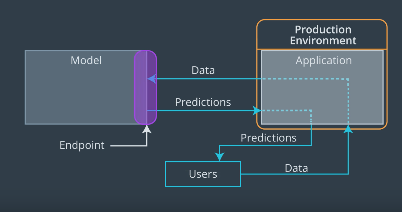 Endpoint pictured as the connector between a model that can provide predictions, and an application that can accept user input data.