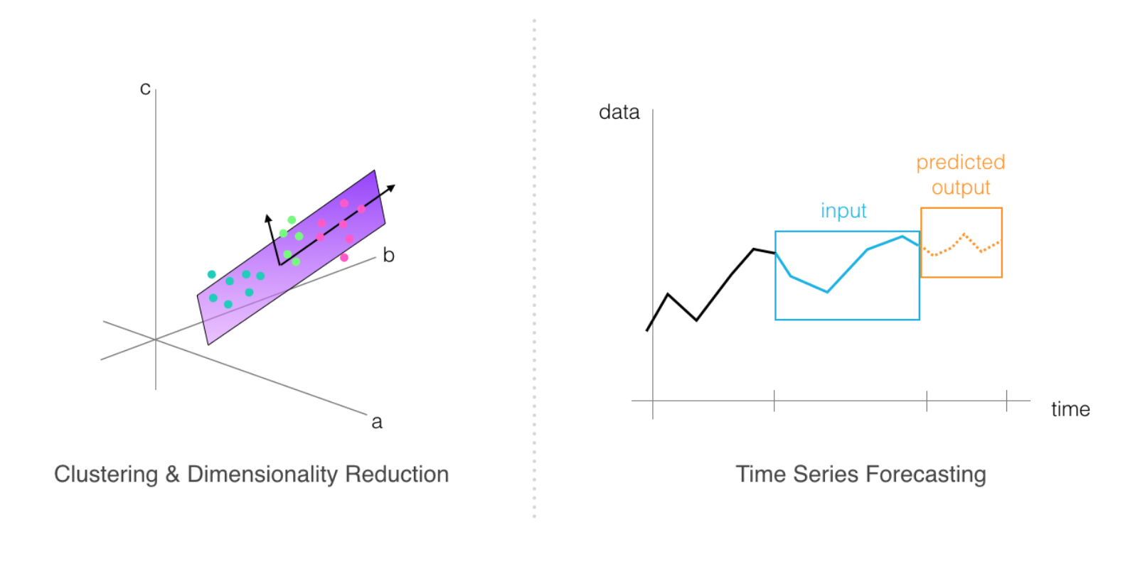 examples of dimensionality reduction and time series forecasting
