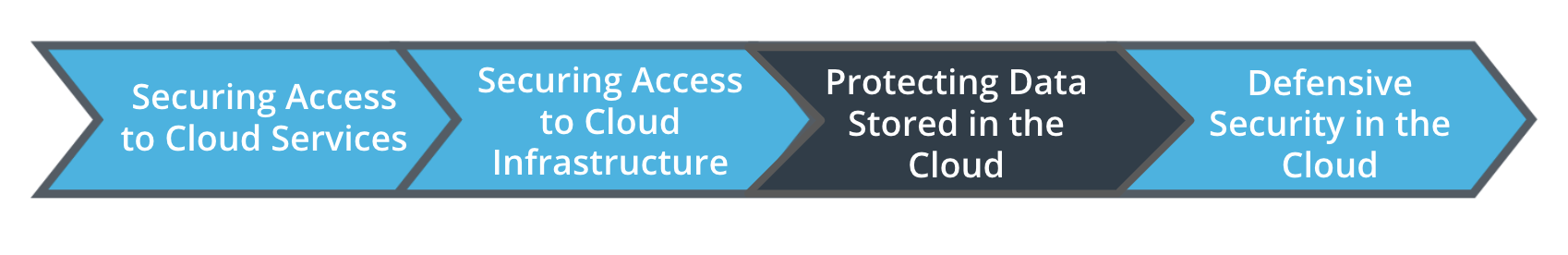 You are starting the Protecting Data Stored in the Cloud lesson.