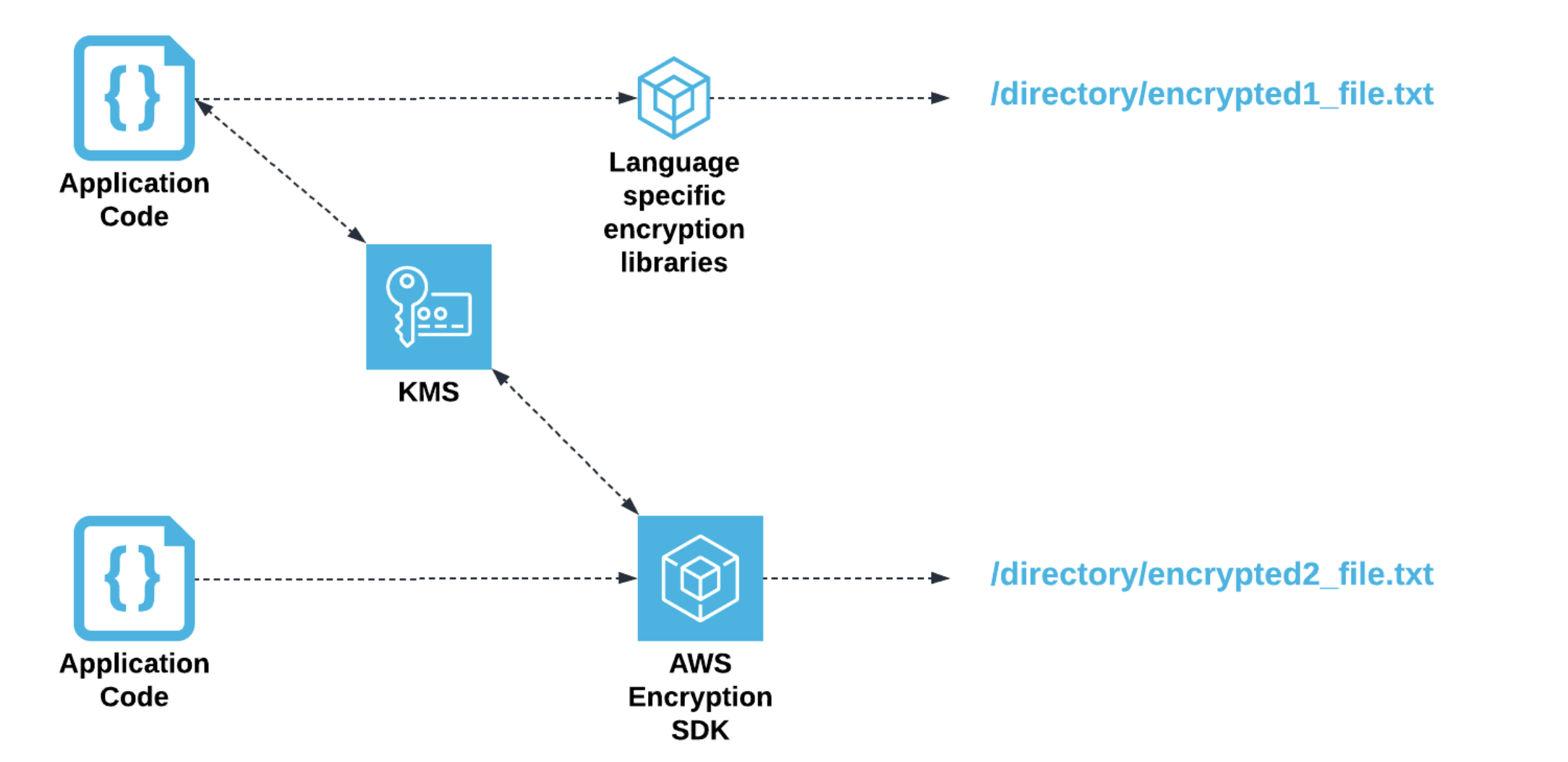 Application code can leverage KMS keys to use the AWS encryption SDK or language specific encryption libraries to encrypt files prior to writing to disk.