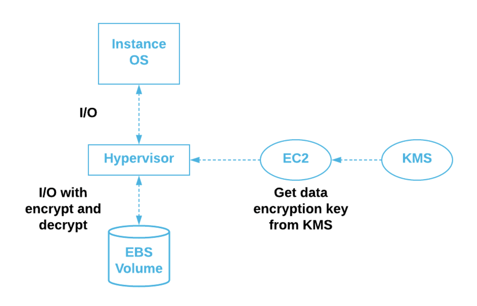 The EC2 service can obtain data encryption keys from KMS.  The encryption keys can be used by the EC2 hypervisor to ensure that data is encrypted on the physical disk volumes.