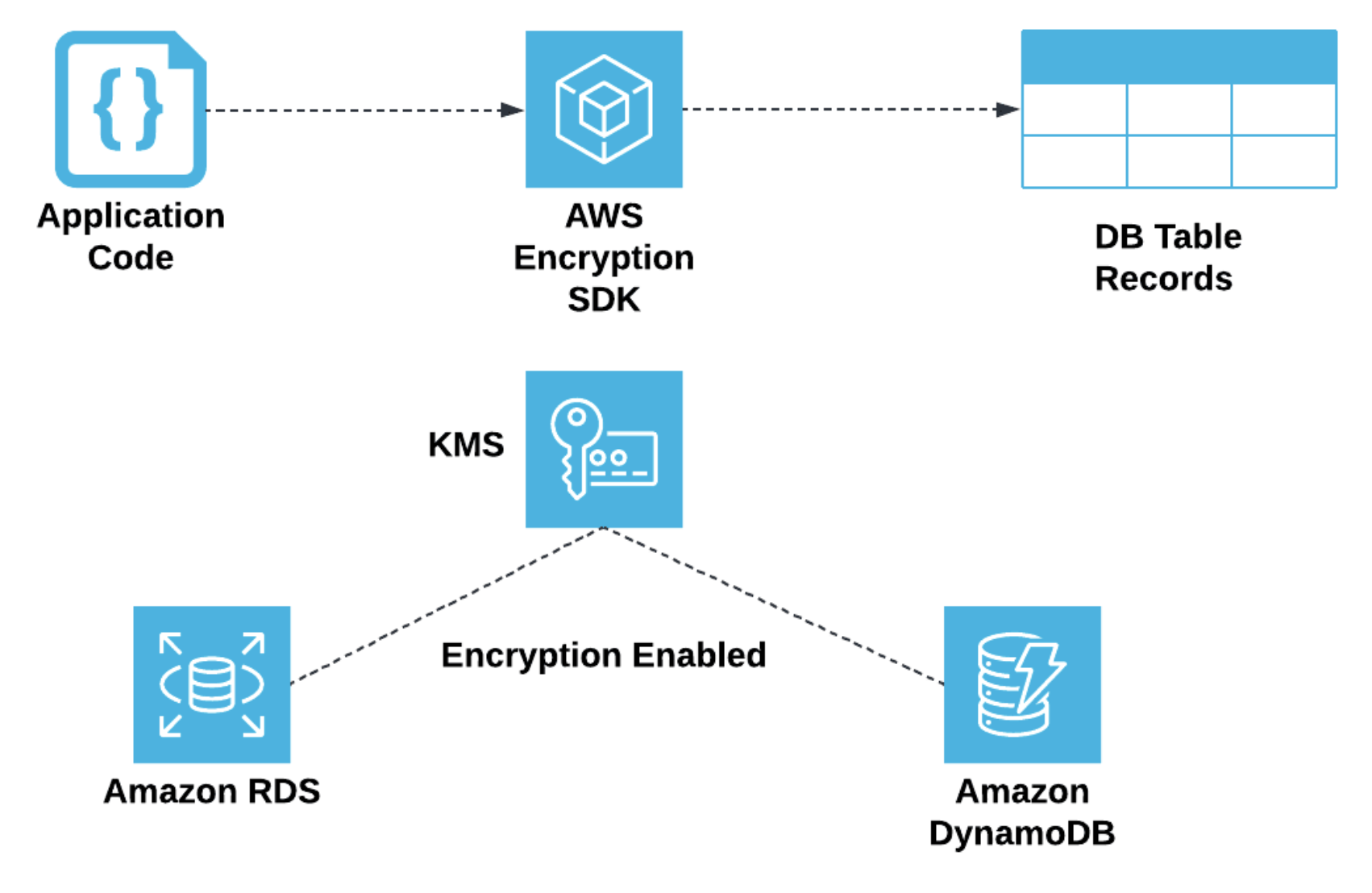 Application that need to write sensitive data to a database table can also leverage the AWS encryption SDK to encrypt the data prior to inserting into a database table record.    We can also configure database platform services such as AWS RDS or DynamoDB to encrypt underlying data.