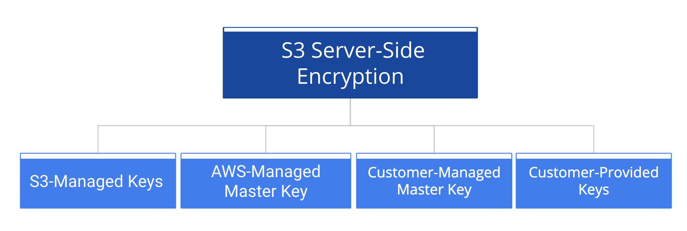 There are four types of S3 Server-Side Encryption.