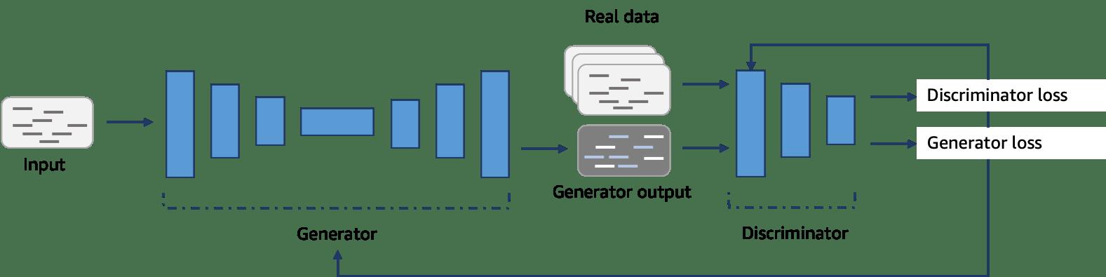 AWS DeepComposer GAN