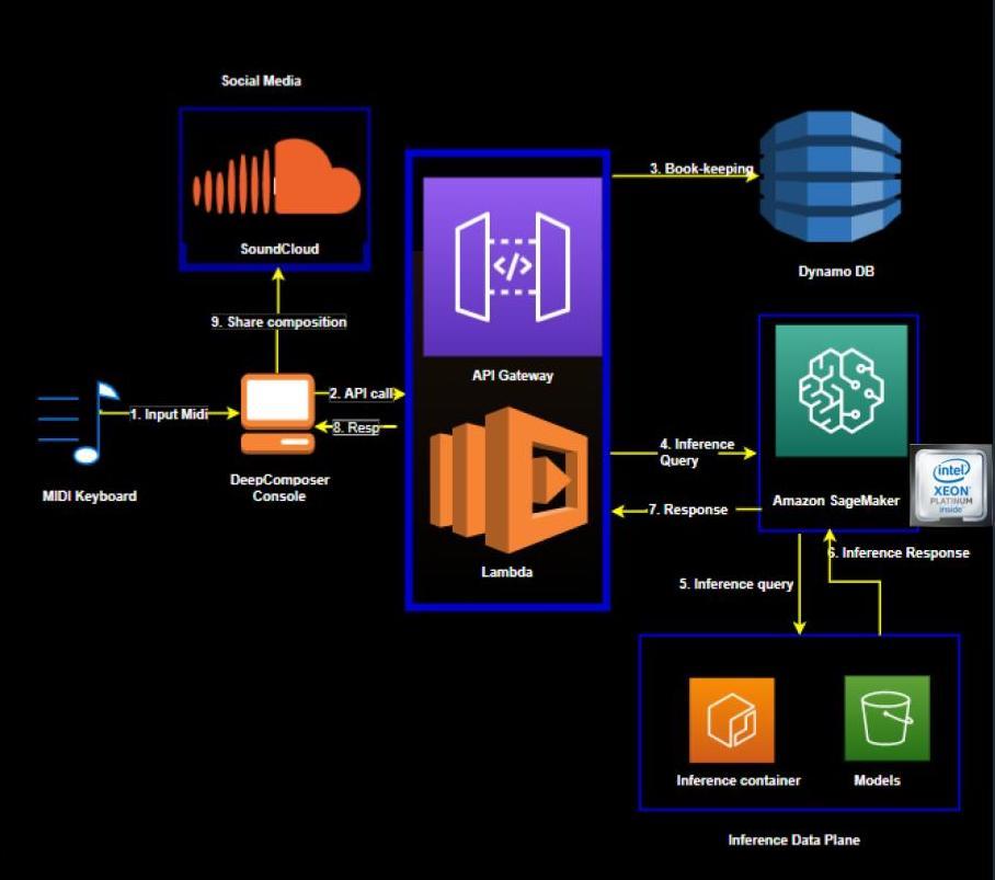 AWS DeepComposer diagram